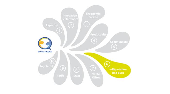 Exemple de visuel pour présentation de Social Buddies
