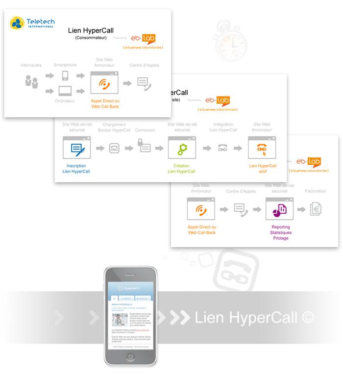Visuel schémas Lien Hypercall