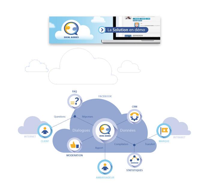 Visuels de nuage en infographie et bandeau