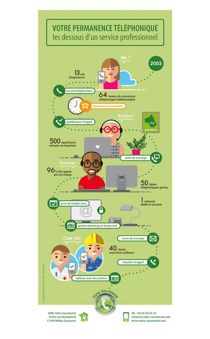 Infographie Votre Secrétariat