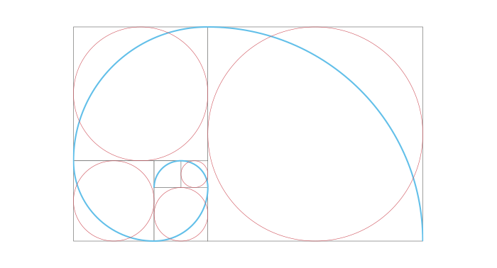 Representation graphique du golden ratio