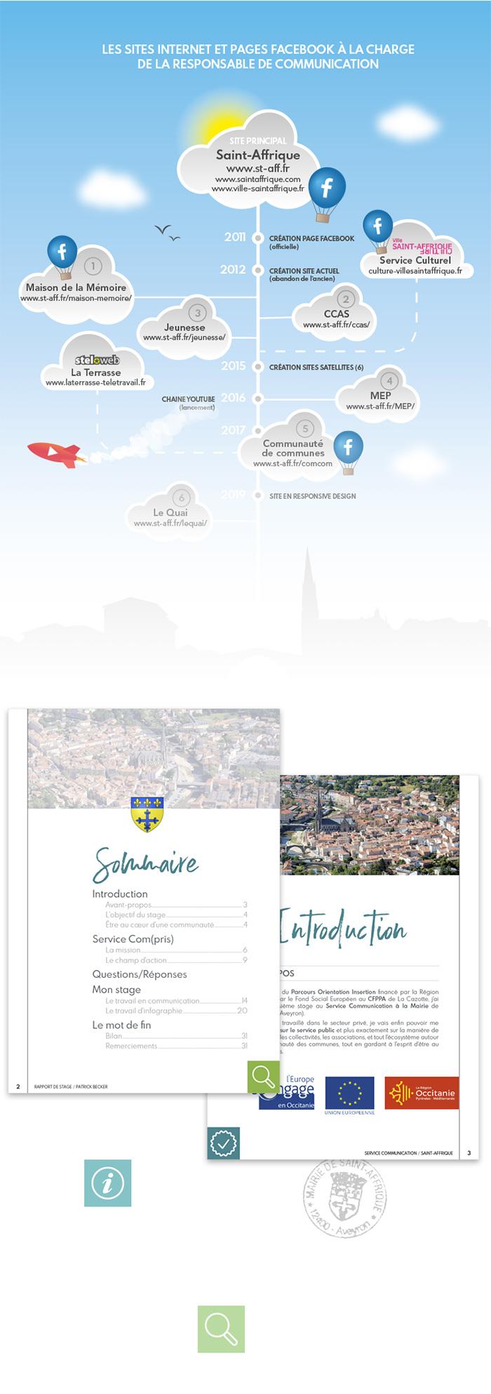 Infographie rapport stage mairie Saint-Affrique